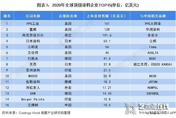 2020年全球及中国涂装行业市场竞争格局及发展趋势分析